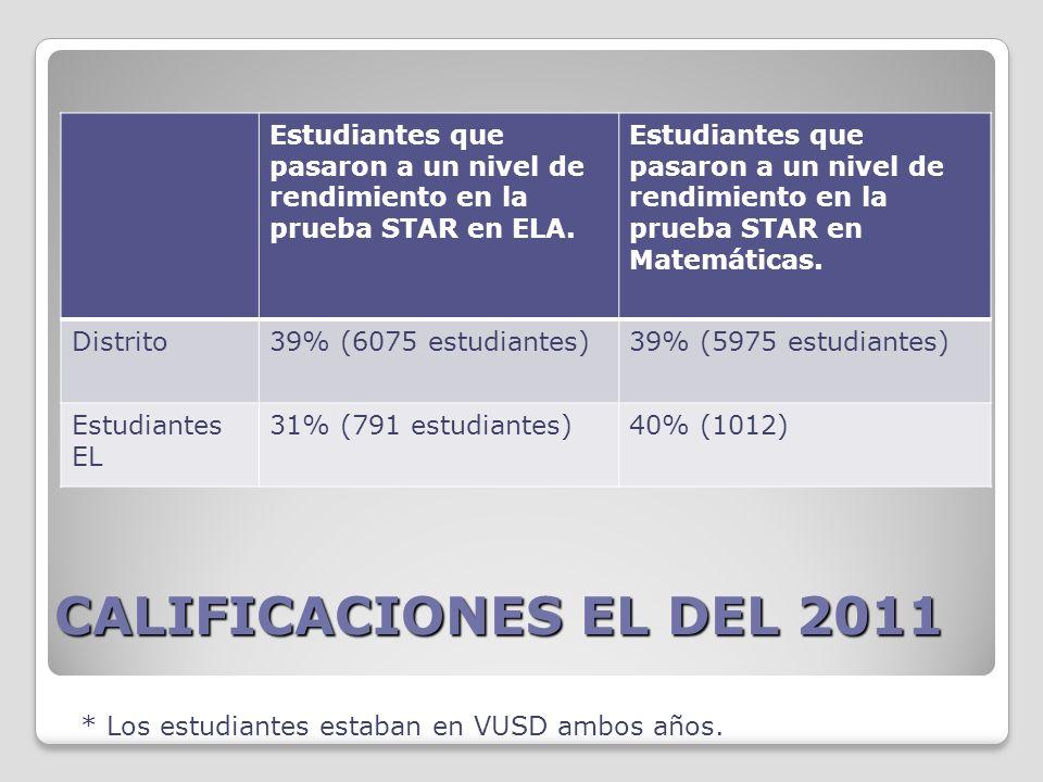 CALIFICACIONES EL DEL 2011 Estudiantes que pasaron a un nivel de rendimiento en la prueba STAR en ELA.