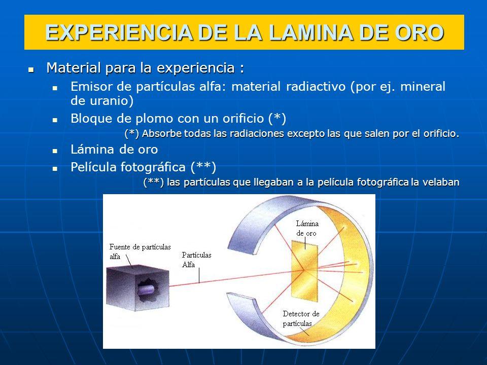 Material para la experiencia : Material para la experiencia : Emisor de partículas alfa: material radiactivo (por ej. mineral de uranio) Bloque de plo