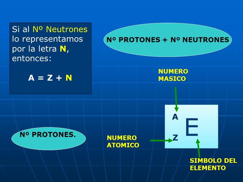 NUMERO ATOMICO NUMERO MASICO Nº PROTONES + Nº NEUTRONES Nº PROTONES. E E A Z SIMBOLO DEL ELEMENTO Si al Nº Neutrones lo representamos por la letra N,