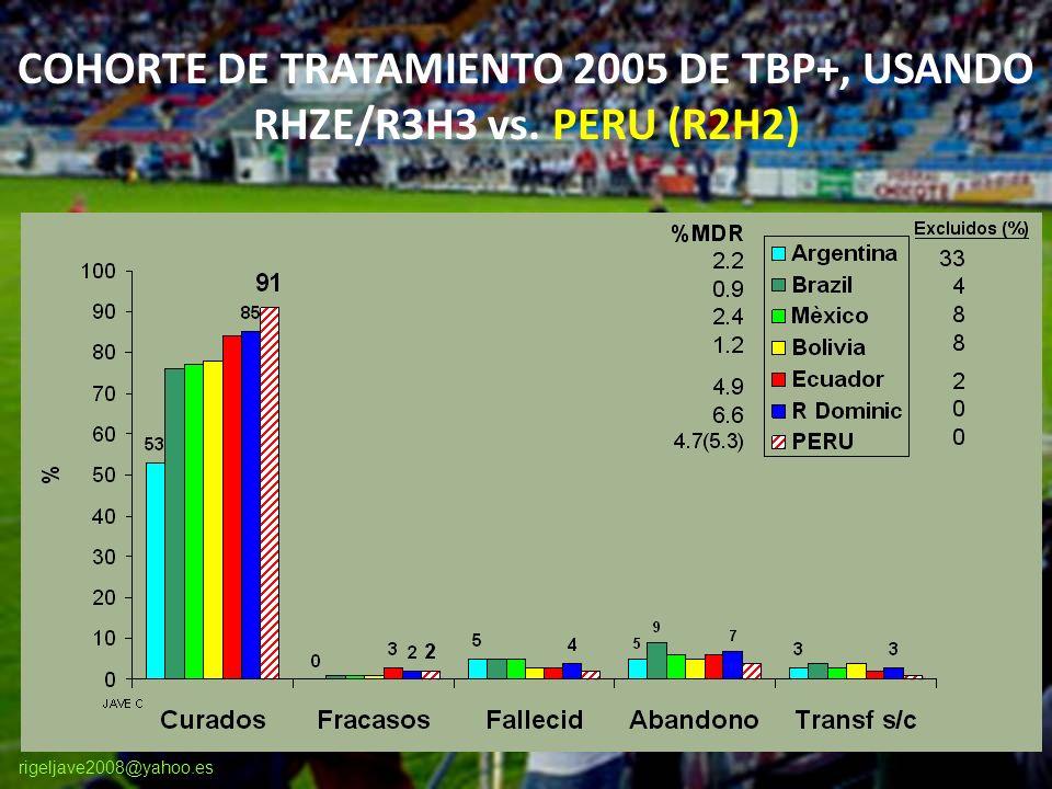 rigeljave2008@yahoo.es COHORTE DE TRATAMIENTO 2005 DE TBP+, USANDO RHZE/R3H3 vs. PERU (R2H2)