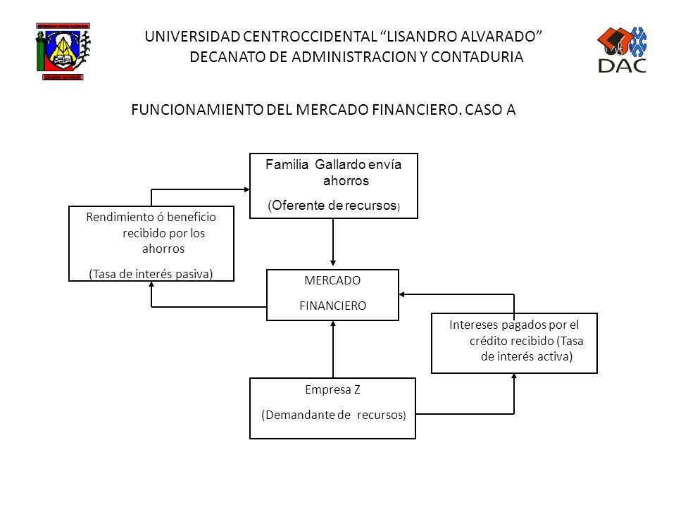 UNIVERSIDAD CENTROCCIDENTAL LISANDRO ALVARADO DECANATO DE ADMINISTRACION Y CONTADURIA El Mercado Financiero está constituido por oferentes de recursos