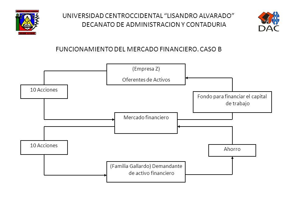 UNIVERSIDAD CENTROCCIDENTAL LISANDRO ALVARADO DECANATO DE ADMINISTRACION Y CONTADURIA FUNCIONAMIENTO DEL MERCADO FINANCIERO. CASO A MERCADO FINANCIERO