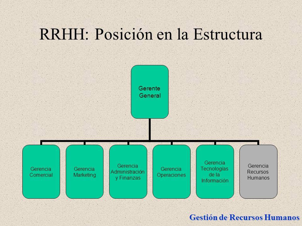Gestión de Recursos Humanos RRHH: Posición en la Estructura Gerente General Gerencia Comercial Gerencia Marketing Gerencia Administración y Finanzas G
