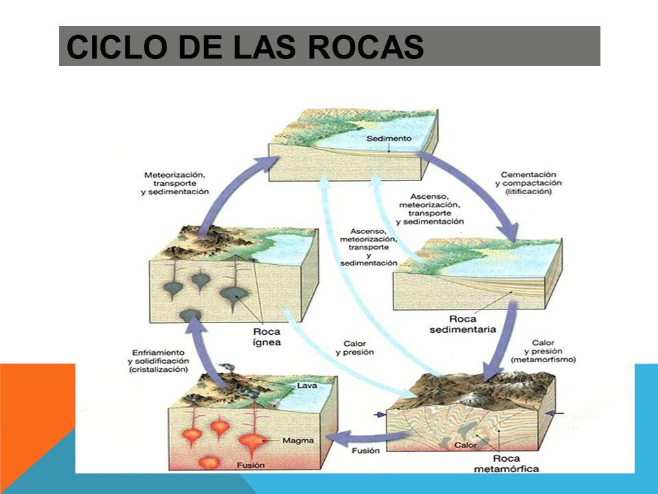 LA ESPAÑA ARCILLOSA Cuencas sedimentarias - Submeseta Norte - Submeseta Sur - Depresión del Ebro - Depresión del Guadalquivir - Depresión del Tajo-Sado - Hoyas béticas interiores - Llanuras costeras