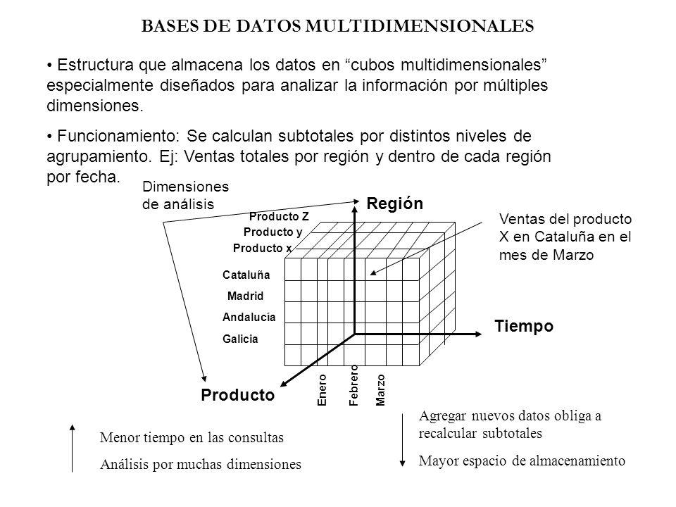 BASES DE DATOS MULTIDIMENSIONALES Estructura que almacena los datos en cubos multidimensionales especialmente diseñados para analizar la información p
