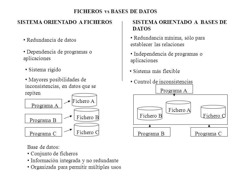 FICHEROS vs BASES DE DATOS SISTEMA ORIENTADO A FICHEROSSISTEMA ORIENTADO A BASES DE DATOS Redundancia de datos Redundancia mínima, sólo para establece
