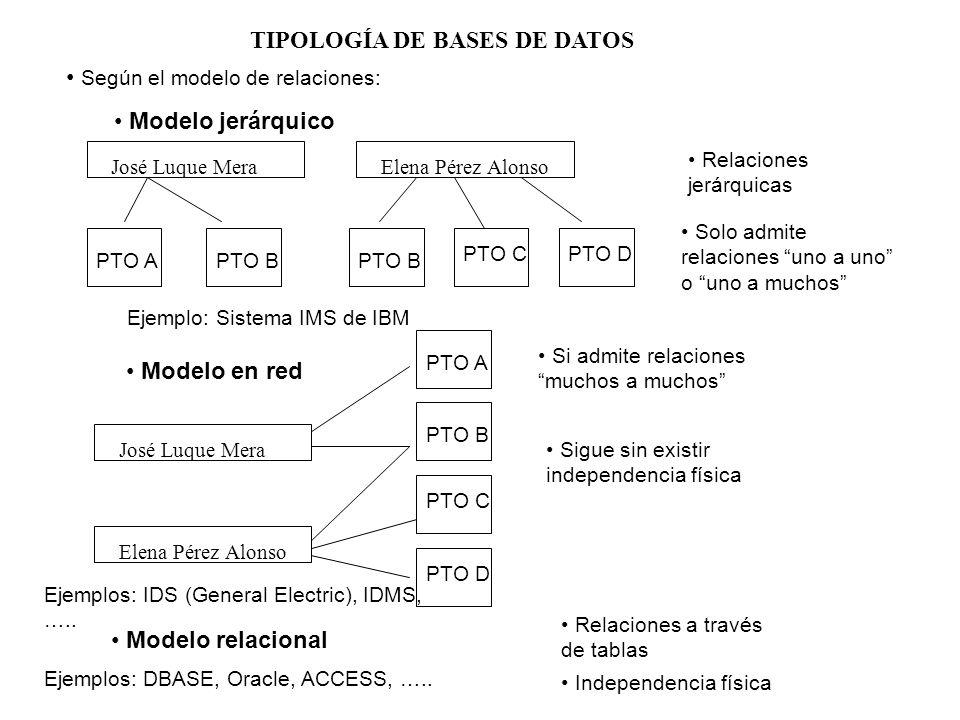 TIPOLOGÍA DE BASES DE DATOS Según el modelo de relaciones: Modelo jerárquico José Luque Mera Elena Pérez Alonso PTO A PTO B PTO C PTO D Relaciones jer