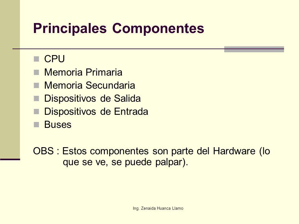 Ing. Zenaida Huanca Llamo Estructura de Directorios II Unidad Carpeta Subcarpeta Archivo Unidad