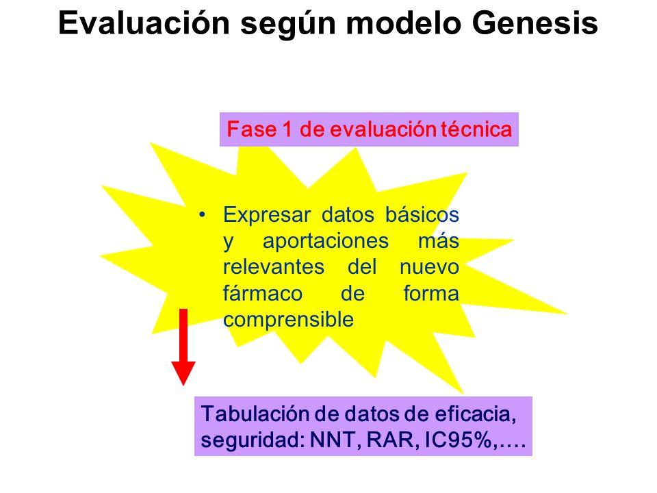 Evaluación según modelo Genesis Expresar datos básicos y aportaciones más relevantes del nuevo fármaco de forma comprensible Fase 1 de evaluación técn