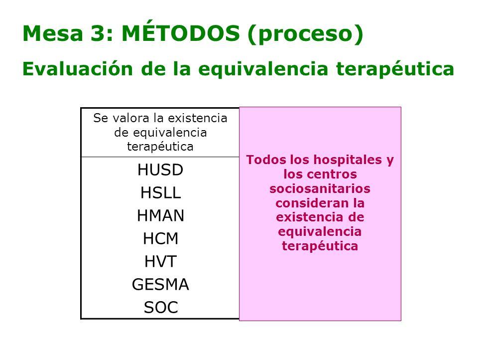 Mesa 3: MÉTODOS (proceso) Evaluación de la equivalencia terapéutica Se valora la existencia de equivalencia terapéutica No se valora la existencia de
