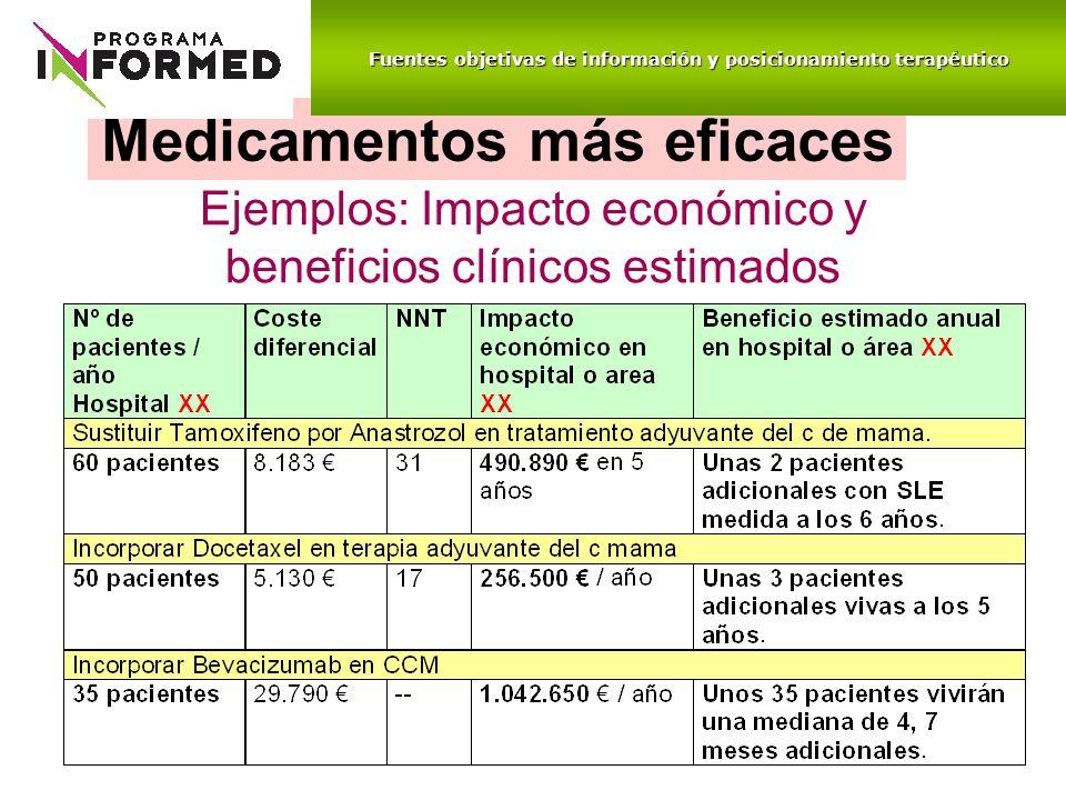 Medicamentos más eficaces Ejemplos: Impacto económico y beneficios clínicos estimados Fuentes objetivas de información y posicionamiento terapéutico