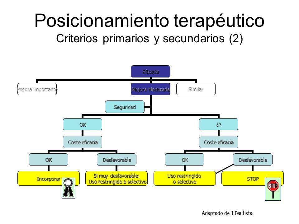 Posicionamiento terapéutico Criterios primarios y secundarios (2)Eficacia Mejora importante Mejora Moderada OK Coste eficacia OK Incorporar Desfavorab