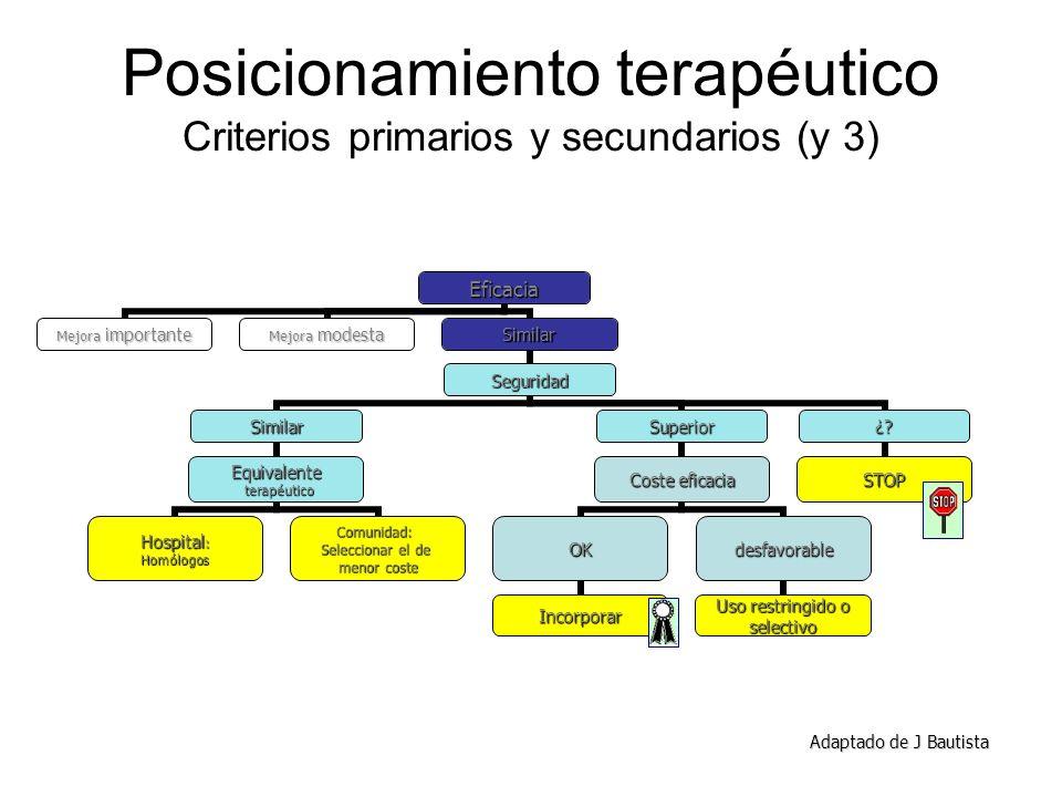Posicionamiento terapéutico Criterios primarios y secundarios (y 3) Adaptado de J Bautista