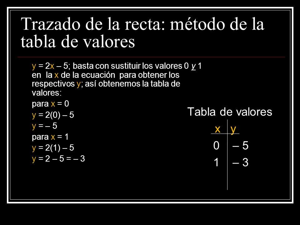 Trazado de la recta: método de la tabla de valores Recalcamos que solamente se necesitan dos puntos para dibujar una recta. Es lógico que los más indi