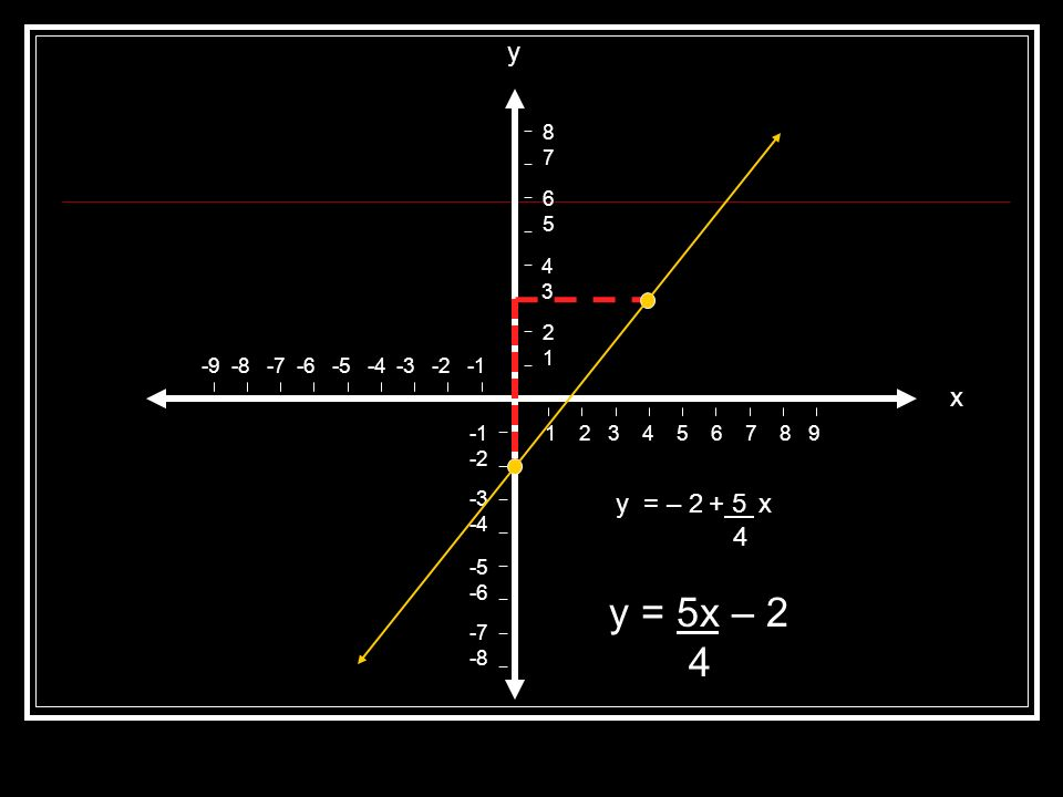 Determinación de la ecuación de la recta Por otro lado podemos determinar la ecuación de una recta. Para ésto, basta con observar la recta, además de