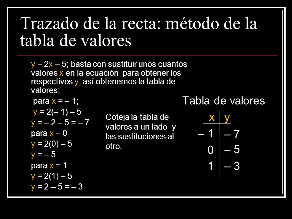 Trazado de la recta: método de la tabla de valores y = 2x – 5; basta con sustituir unos cuantos valores x en la ecuación para obtener los respectivos y; así obtenemos la tabla de valores: para x = – 1; y = 2(– 1) – 5 y = – 2 – 5 = – 7 para x = 0 y = 2(0) – 5 y = – 5 para x = 1 y = 2(1) – 5 y = 2 – 5 = – 3 Tabla de valores x y – 1 0 1 – 7 – 5 – 3 Coteja la tabla de valores a un lado y las sustituciones al otro.