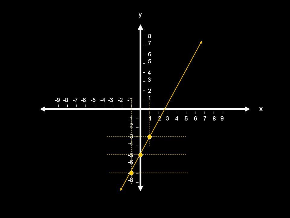 1 2 3 4 5 6 7 8 9 -9 -8 -7 -6 -5 -4 -3 -2 -1 -2 -3 -4 -5 -6 -7 -8 2121 4 3 6565 8787 x y y = – 2+ 5x 4 y = 5x – 2 4