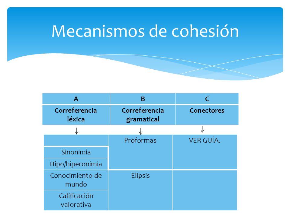 Mecanismos de cohesión ABC Correferencia léxica Correferencia gramatical Conectores ProformasVER GUÍA. Sinonimia Hipo/hiperonimia Conocimiento de mund