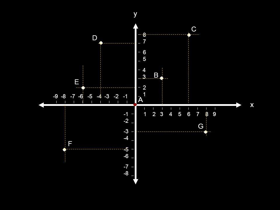 Ejercicios de práctica 1. Escribe las coordenadas de los siguientes en tu libreta
