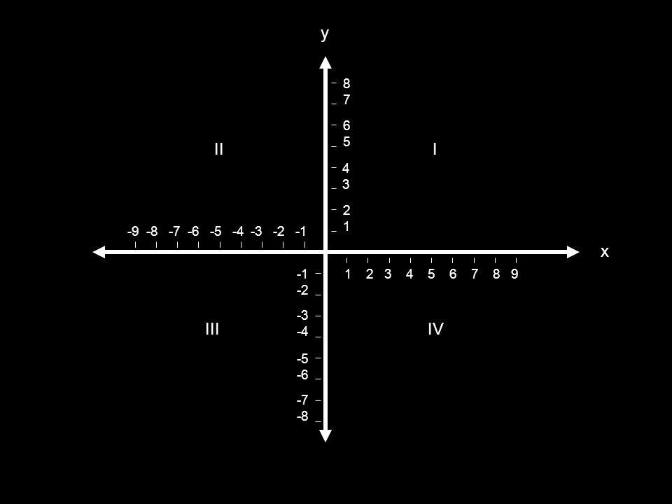 El plano cartesiano Descripción Dos rectas cruzadas a 90° Las rectas están graduadas Las rectas se llaman ejes en la horizontal se marcan los valores