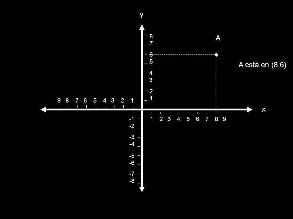 La gráfica de un punto A las coordenadas del punto se les llama par ordenado porque: Son dos Se escriben en orden: la de x primero, seguida por la y S