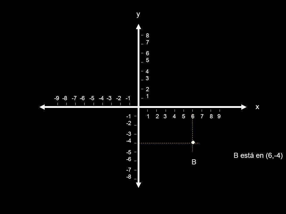 La gráfica de un punto Procediendo a la inversa se puede localizar un punto en el plano si se conocen sus coordenadas.