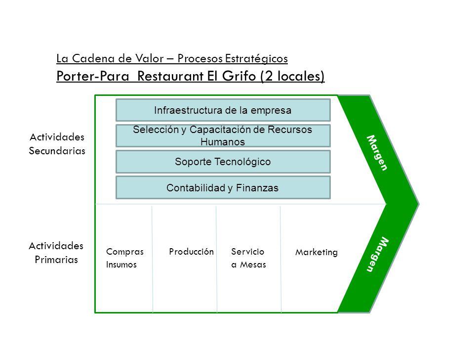 Infraestructura de la empresa Selección y Capacitación de Recursos Humanos Soporte Tecnológico Contabilidad y Finanzas Compras Insumos ProducciónServi