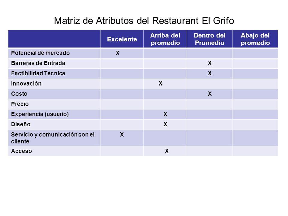 Matriz de Atributos del Restaurant El Grifo Excelente Arriba del promedio Dentro del Promedio Abajo del promedio Potencial de mercado X Barreras de En