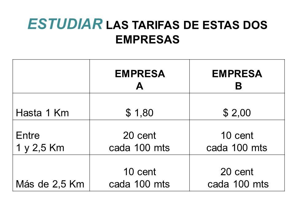 ESTUDIAR LAS TARIFAS DE ESTAS DOS EMPRESAS EMPRESA A EMPRESA B Hasta 1 Km$ 1,80$ 2,00 Entre 1 y 2,5 Km 20 cent cada 100 mts 10 cent cada 100 mts Más d