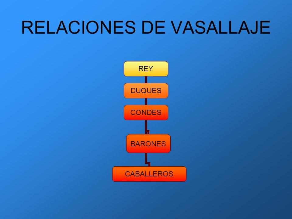 RELACIONES DE VASALLAJE REY DUQUES CONDESBARONESCABALLEROS