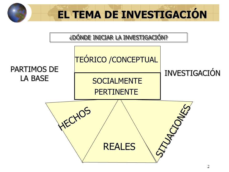 2 EL TEMA DE INVESTIGACIÓN ¿DÓNDE INICIAR LA INVESTIGACIÓN? HECHOS SITUACIONES REALES TEÓRICO /CONCEPTUAL SOCIALMENTEPERTINENTE PARTIMOS DE LA BASE IN