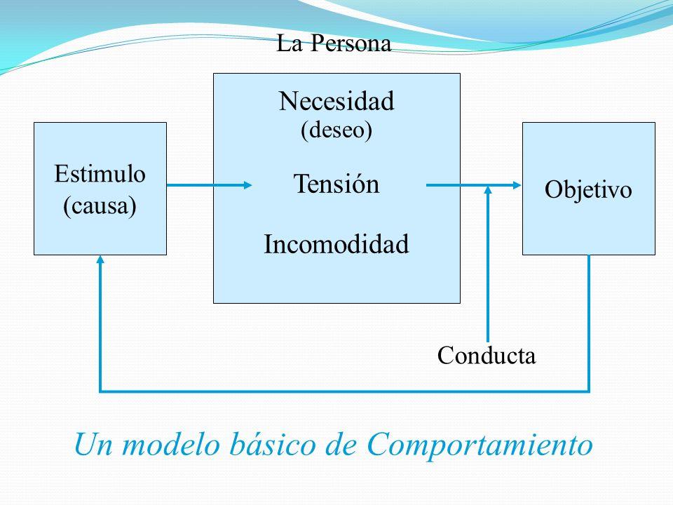 Necesidad (deseo) Tensión Incomodidad Objetivo Estimulo (causa) Conducta La Persona Un modelo básico de Comportamiento
