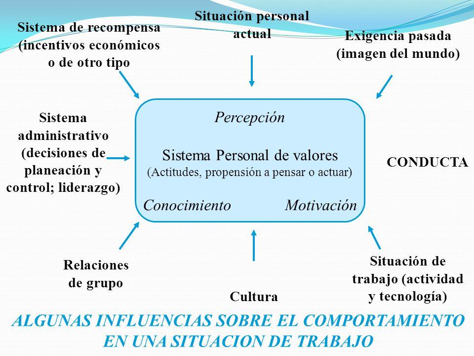 Percepción Sistema Personal de valores (Actitudes, propensión a pensar o actuar) ConocimientoMotivación CONDUCTA Exigencia pasada (imagen del mundo) S