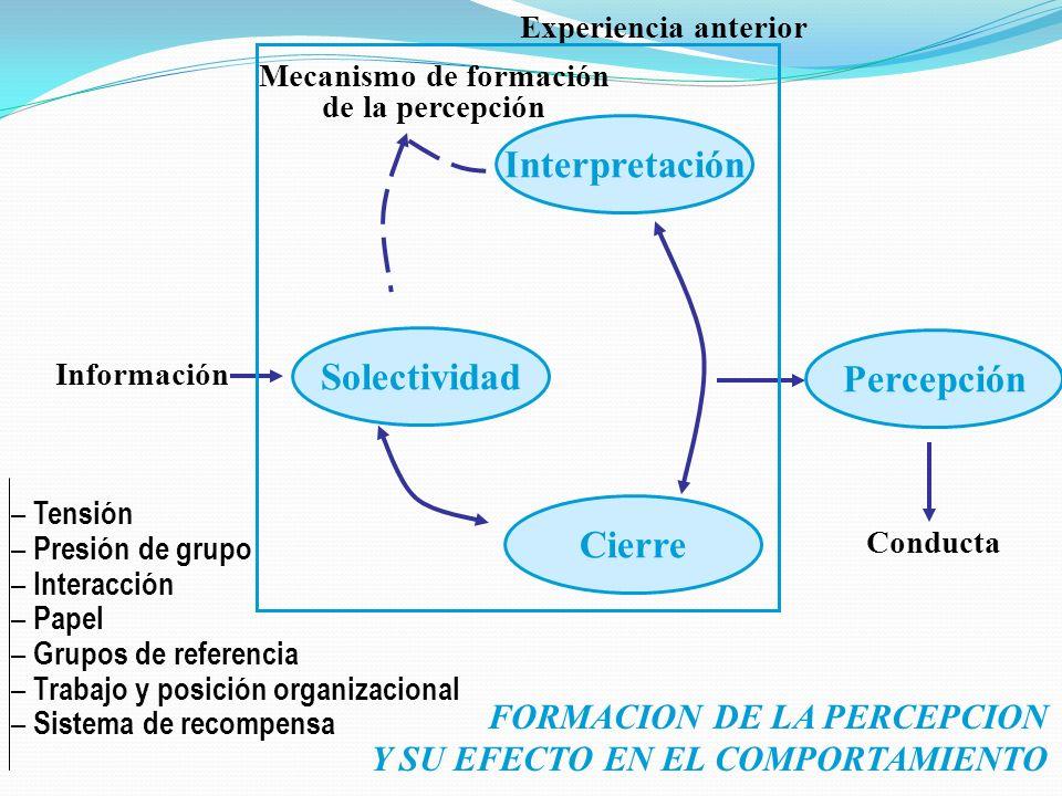 Cierre Interpretación Solectividad Mecanismo de formación de la percepción Información Percepción Experiencia anterior Conducta – Tensión – Presión de grupo – Interacción – Papel – Grupos de referencia – Trabajo y posición organizacional – Sistema de recompensa FORMACION DE LA PERCEPCION Y SU EFECTO EN EL COMPORTAMIENTO