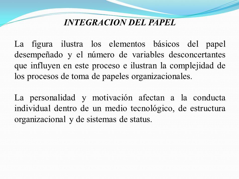 INTEGRACION DEL PAPEL La figura ilustra los elementos básicos del papel desempeñado y el número de variables desconcertantes que influyen en este proceso e ilustran la complejidad de los procesos de toma de papeles organizacionales.