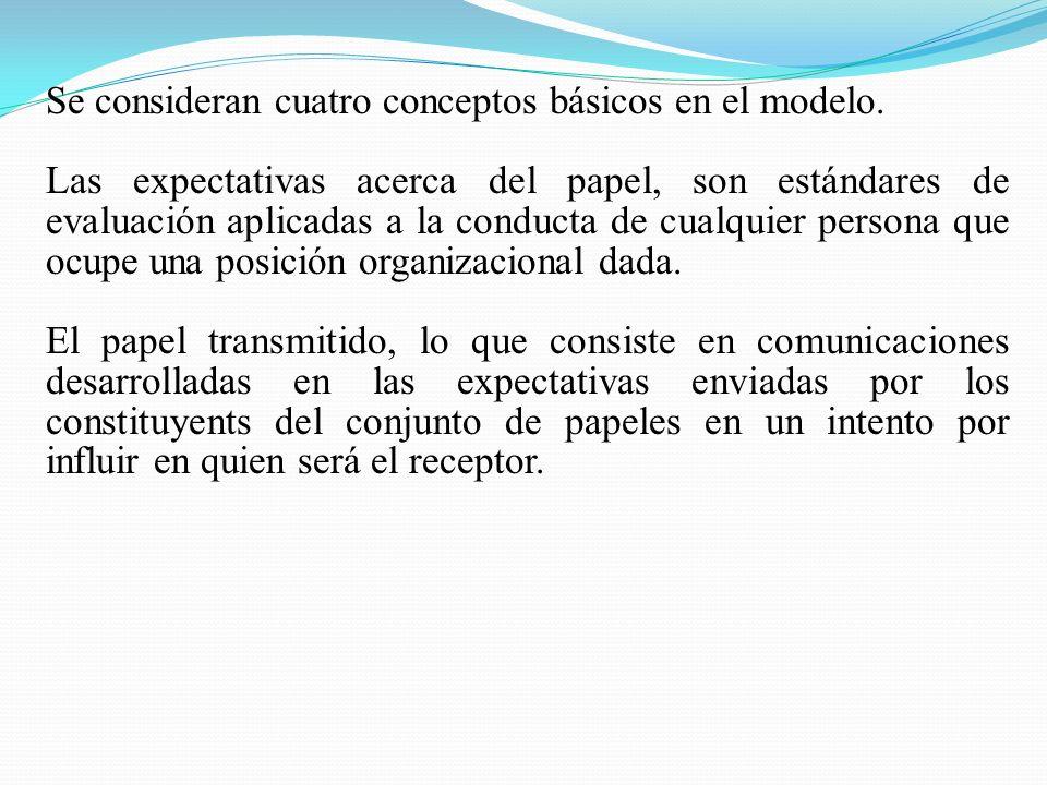 Se consideran cuatro conceptos básicos en el modelo. Las expectativas acerca del papel, son estándares de evaluación aplicadas a la conducta de cualqu
