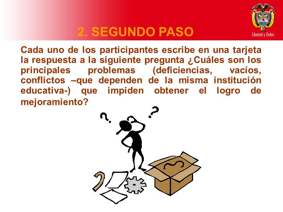 2. SEGUNDO PASO Cada uno de los participantes escribe en una tarjeta la respuesta a la siguiente pregunta ¿Cuáles son los principales problemas (defic