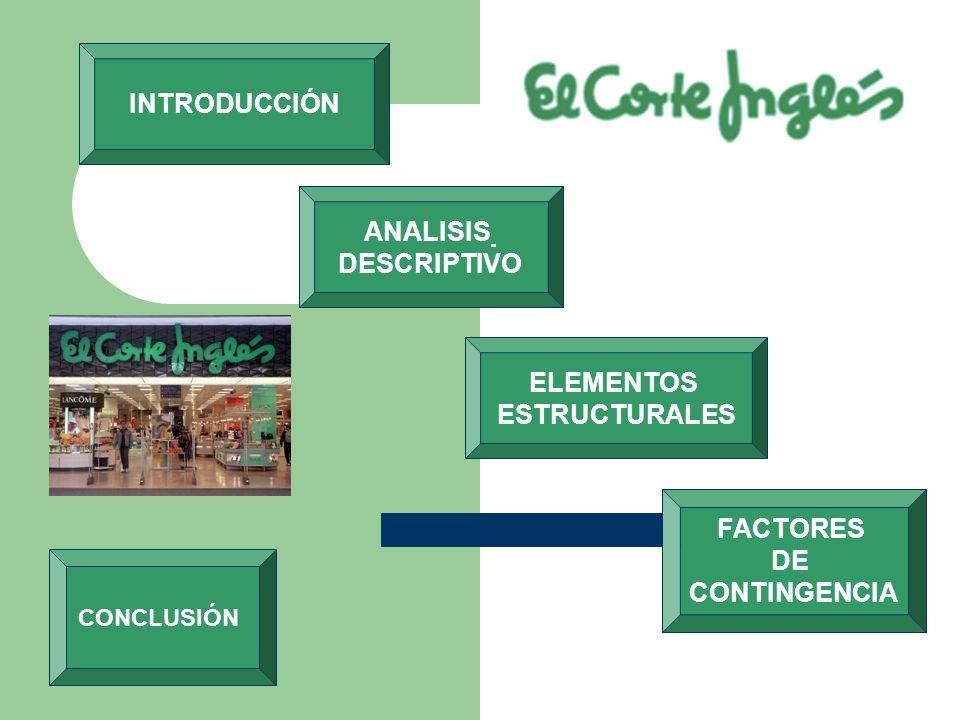 CONCLUSIÓN ELEMENTOS ESTRUCTURALES FACTORES DE CONTINGENCIA INTRODUCCIÓN ANALISIS DESCRIPTIVO