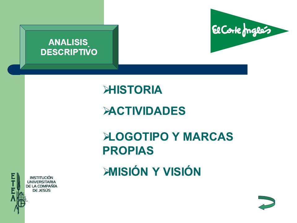 HISTORIA ACTIVIDADES LOGOTIPO Y MARCAS PROPIAS LOGOTIPO Y MARCAS PROPIAS MISIÓN Y VISIÓN ANALISIS DESCRIPTIVO