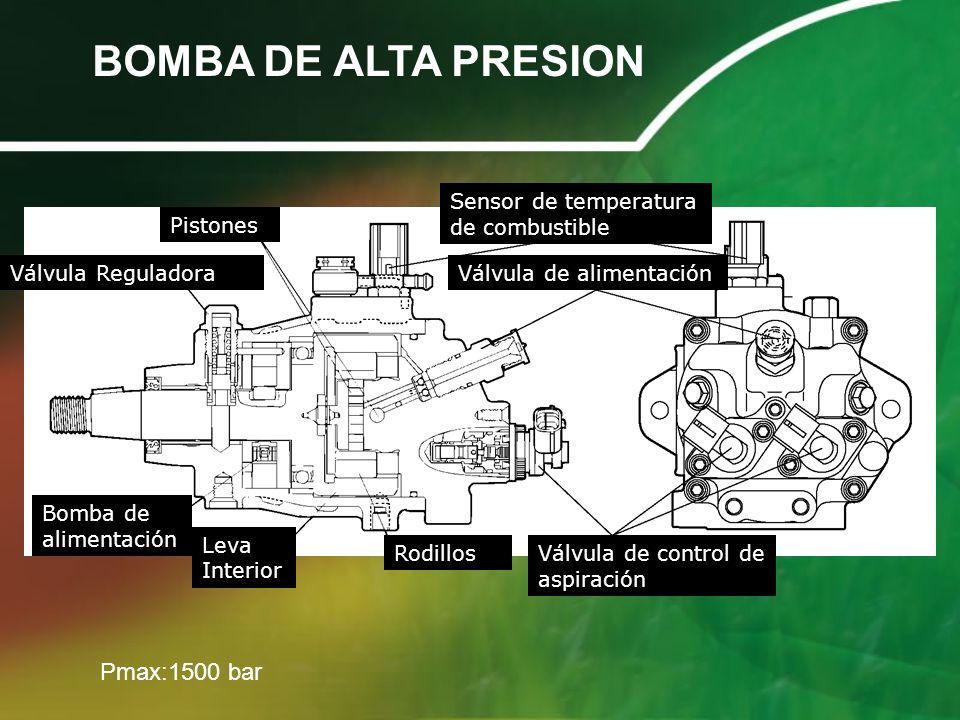 BOMBA DE ALTA PRESION Pistones Válvula Reguladora Bomba de alimentación Leva Interior Rodillos Sensor de temperatura de combustible Válvula de aliment