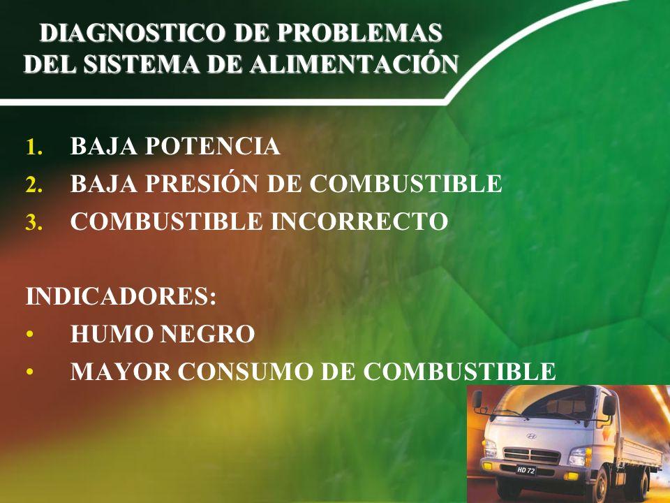 DIAGNOSTICO DE PROBLEMAS DEL SISTEMA DE ALIMENTACIÓN 1. BAJA POTENCIA 2. BAJA PRESIÓN DE COMBUSTIBLE 3. COMBUSTIBLE INCORRECTO INDICADORES: HUMO NEGRO