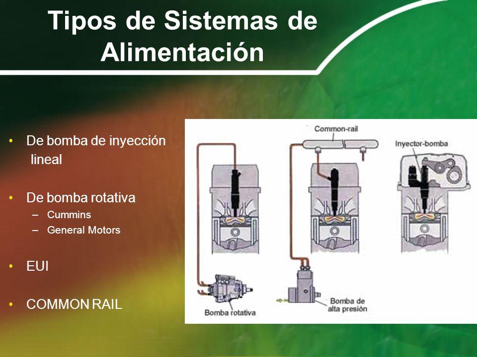 Tipos de Sistemas de Alimentación De bomba de inyección lineal De bomba rotativa –Cummins –General Motors EUI COMMON RAIL