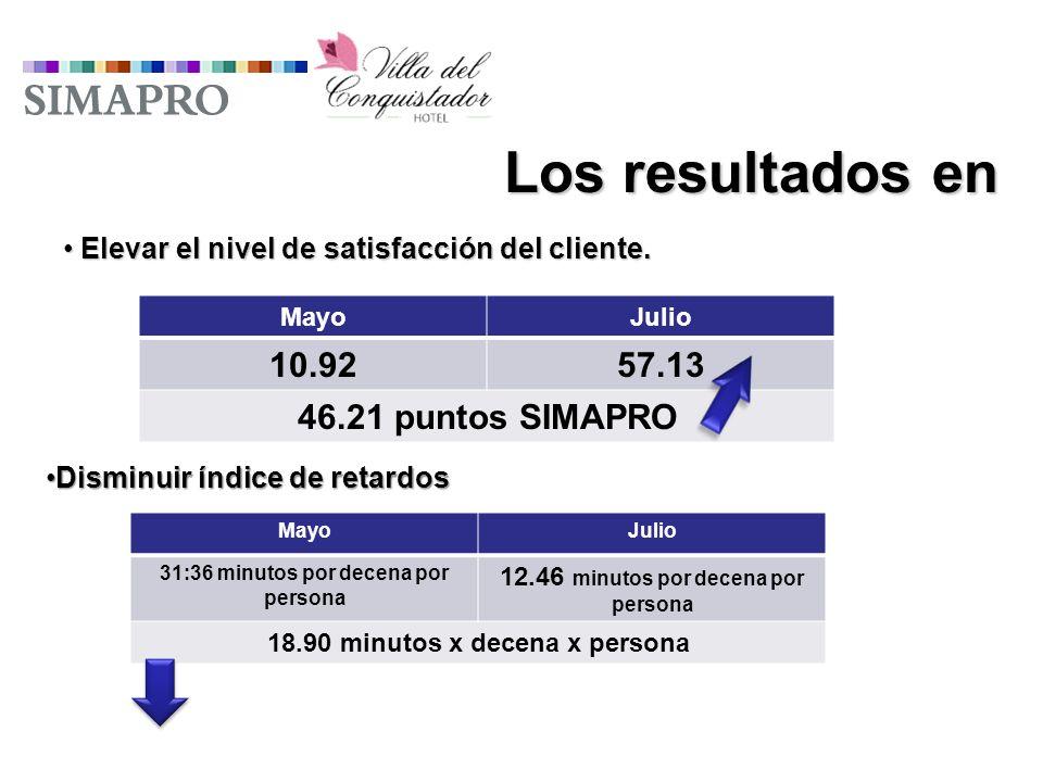 Los resultados en Elevar el nivel de satisfacción del cliente.