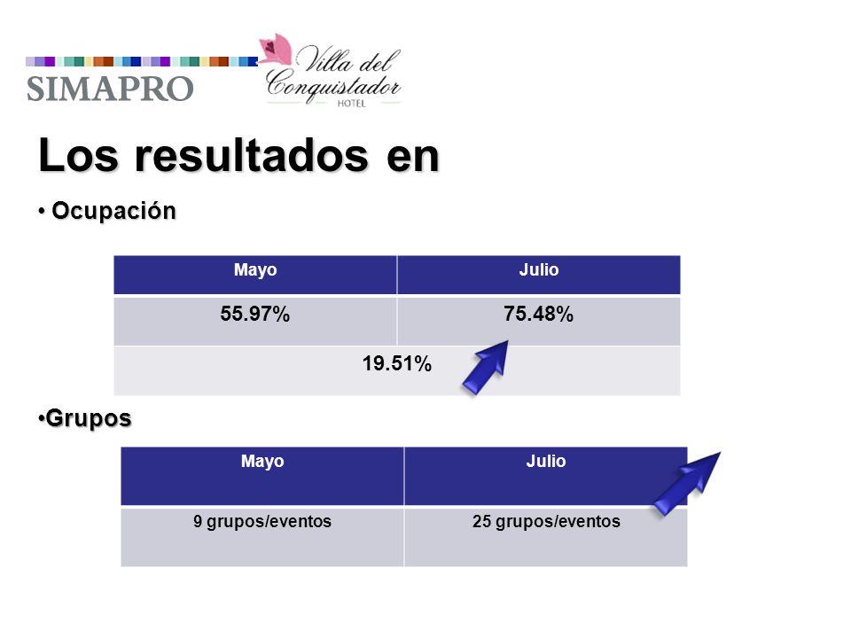 Los resultados en Ocupación Ocupación MayoJulio 55.97%75.48% 19.51% GruposGrupos MayoJulio 9 grupos/eventos25 grupos/eventos