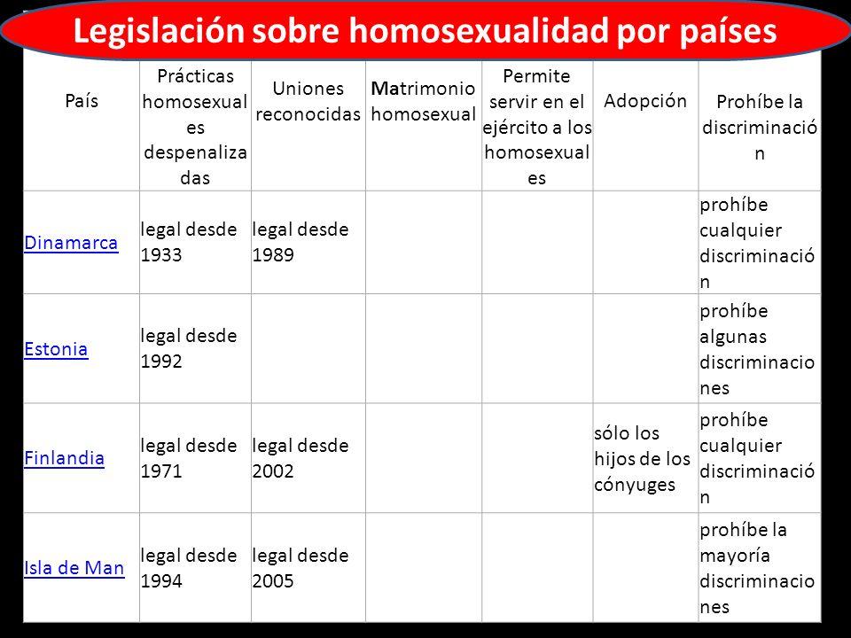 País Prácticas homosexual es despenaliza das Uniones reconocidas Matrimonio homosexual Permite servir en el ejército a los homosexual es AdopciónProhí