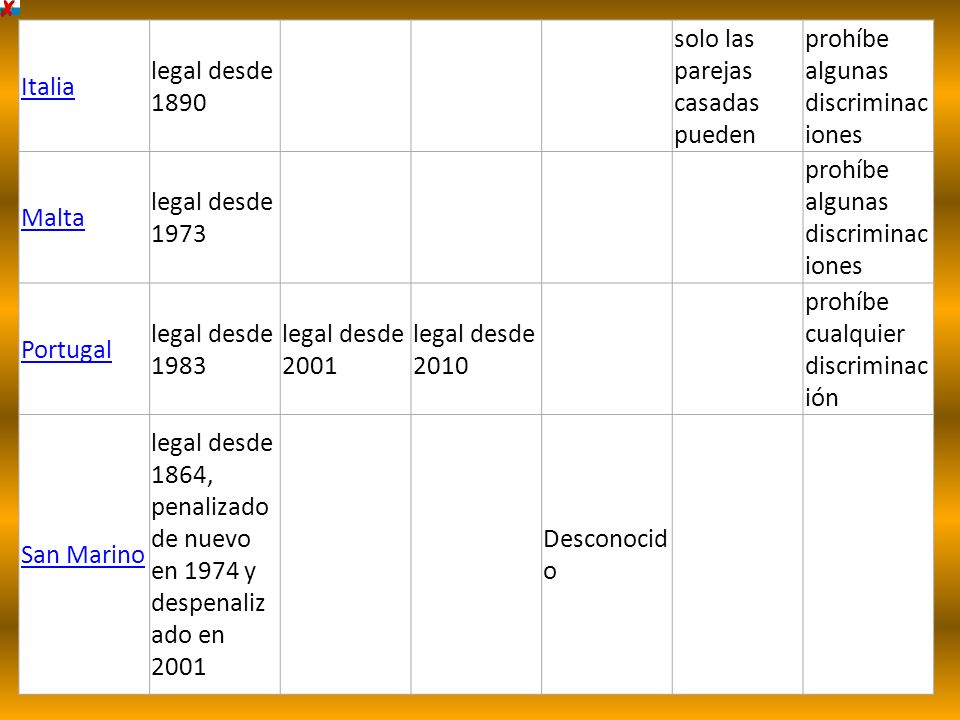 Italia legal desde 1890 solo las parejas casadas pueden prohíbe algunas discriminac iones Malta legal desde 1973 prohíbe algunas discriminac iones Por