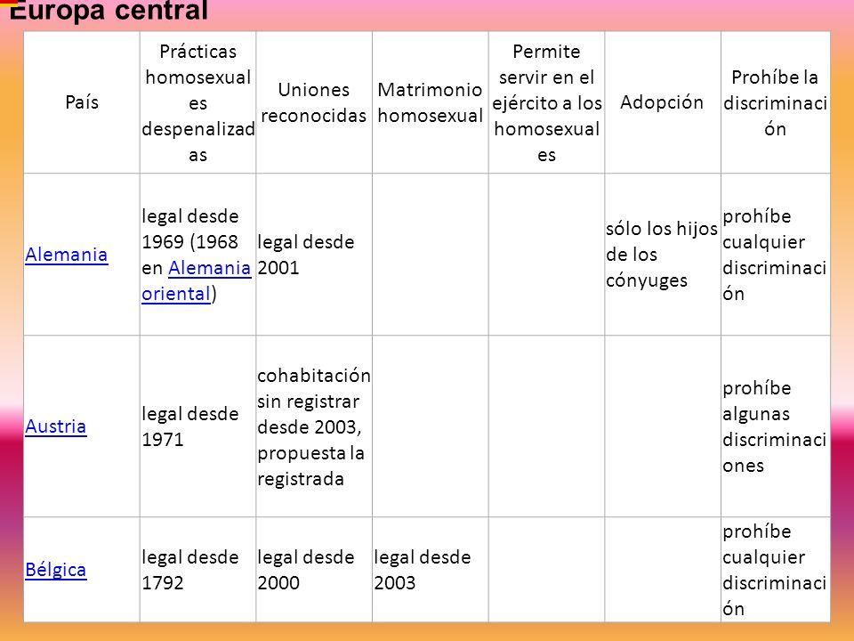 País Prácticas homosexual es despenalizad as Uniones reconocidas Matrimonio homosexual Permite servir en el ejército a los homosexual es Adopción Proh