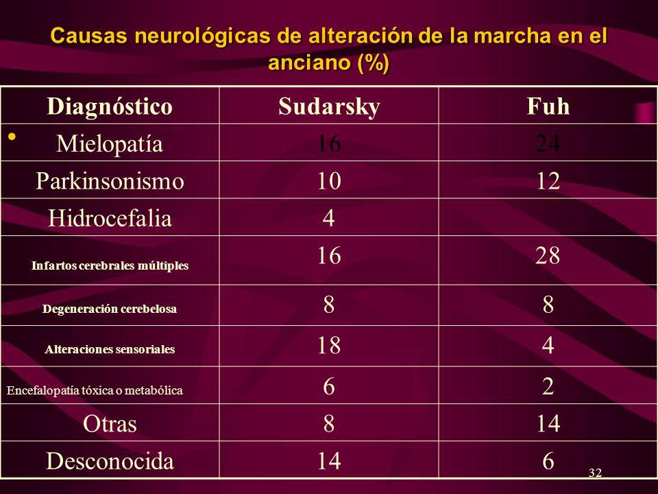 32 Causas neurológicas de alteración de la marcha en el anciano (%) DiagnósticoSudarskyFuh Mielopatía1624 Parkinsonismo1012 Hidrocefalia4 Infartos cer