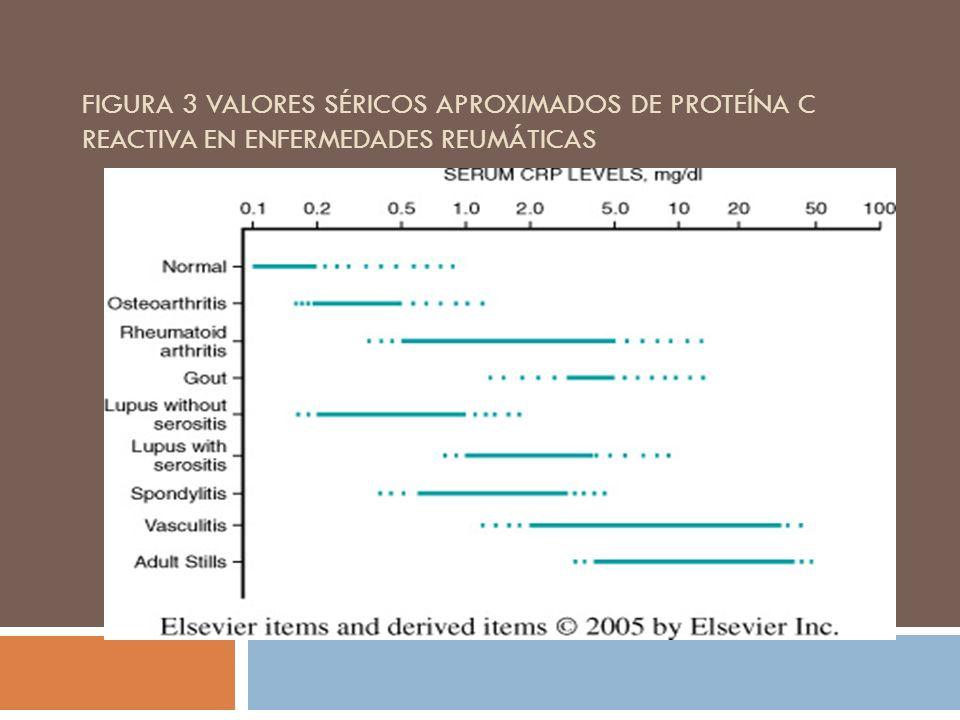 FIGURA 3 VALORES SÉRICOS APROXIMADOS DE PROTEÍNA C REACTIVA EN ENFERMEDADES REUMÁTICAS
