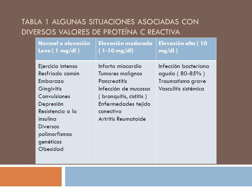 TABLA 1 ALGUNAS SITUACIONES ASOCIADAS CON DIVERSOS VALORES DE PROTEÍNA C REACTIVA Normal o elevación Leve ( 1 mg/dl ) Elevación moderada ( 1-10 mg/dl)